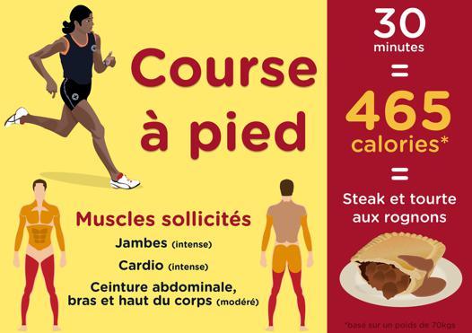 calories course à pied