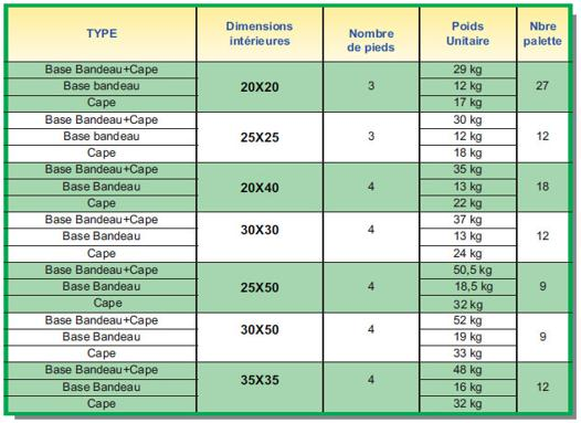 caractéristiques aspirateur