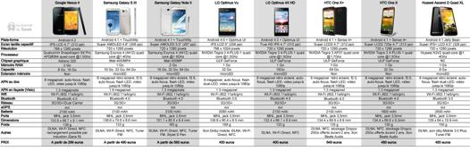 comparer smartphone android