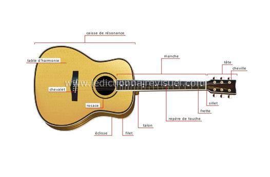 corde guitare acoustique