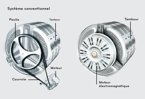 machine à laver moteur induction