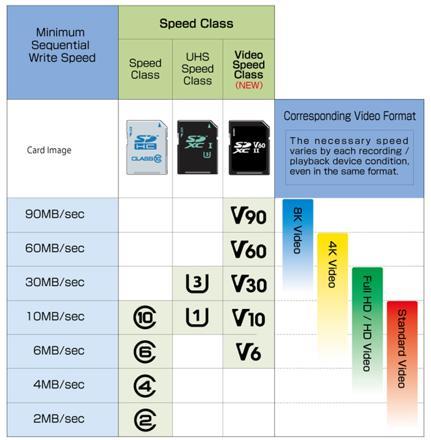 micro sd classe