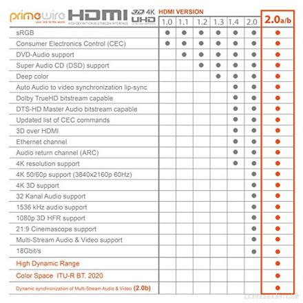 norme cable hdmi
