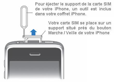 ouvrir iphone 4 sim
