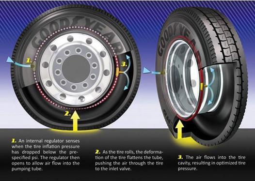pneu autogonflant